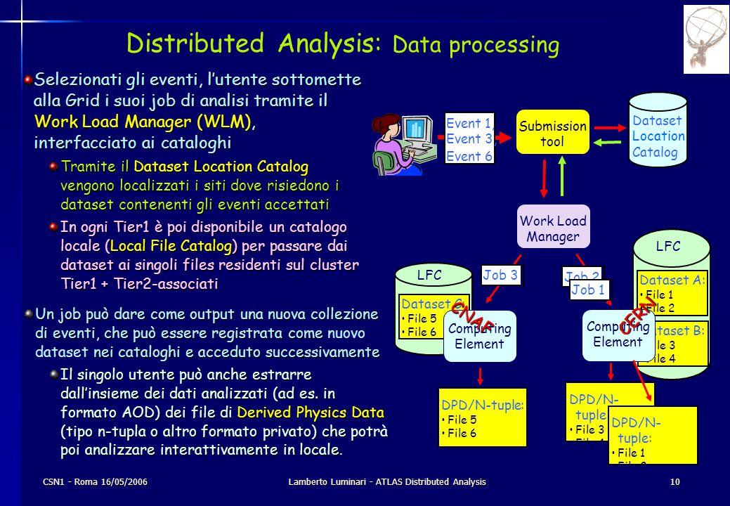 CSN1 - Roma 16/05/2006Lamberto Luminari - ATLAS Distributed Analysis10 Distributed Analysis: Data processing Selezionati gli eventi, l'utente sottomet