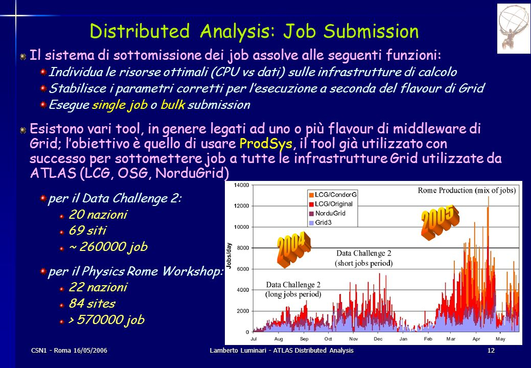 CSN1 - Roma 16/05/2006Lamberto Luminari - ATLAS Distributed Analysis12 Distributed Analysis: Job Submission Il sistema di sottomissione dei job assolv