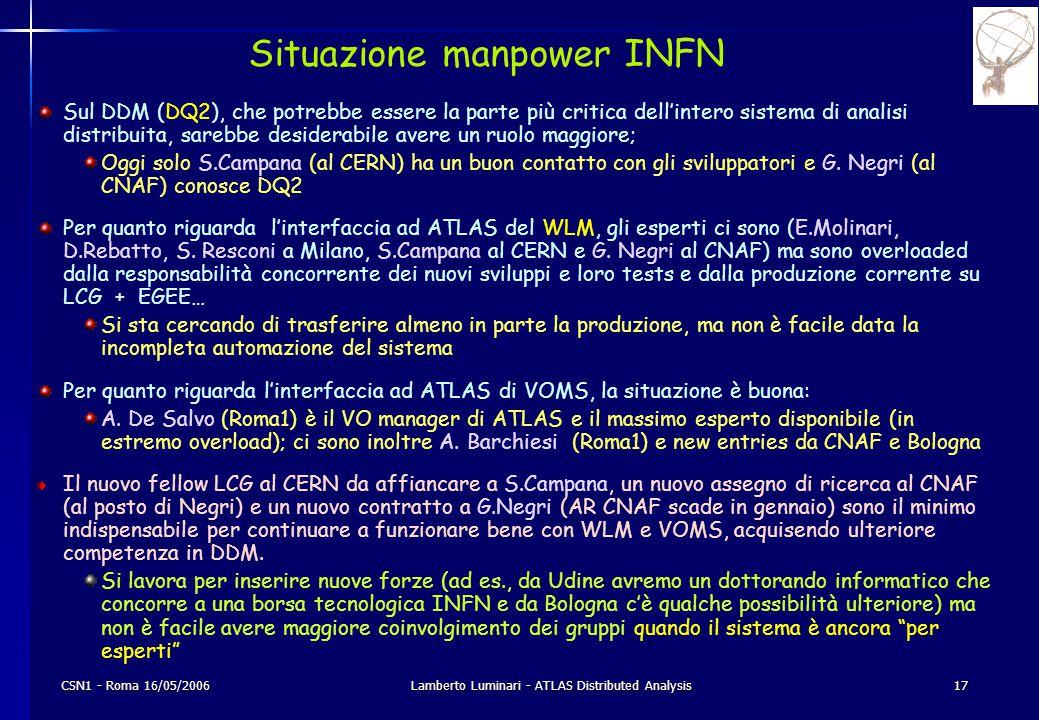 CSN1 - Roma 16/05/2006Lamberto Luminari - ATLAS Distributed Analysis17 Situazione manpower INFN Sul DDM (DQ2), che potrebbe essere la parte più critic