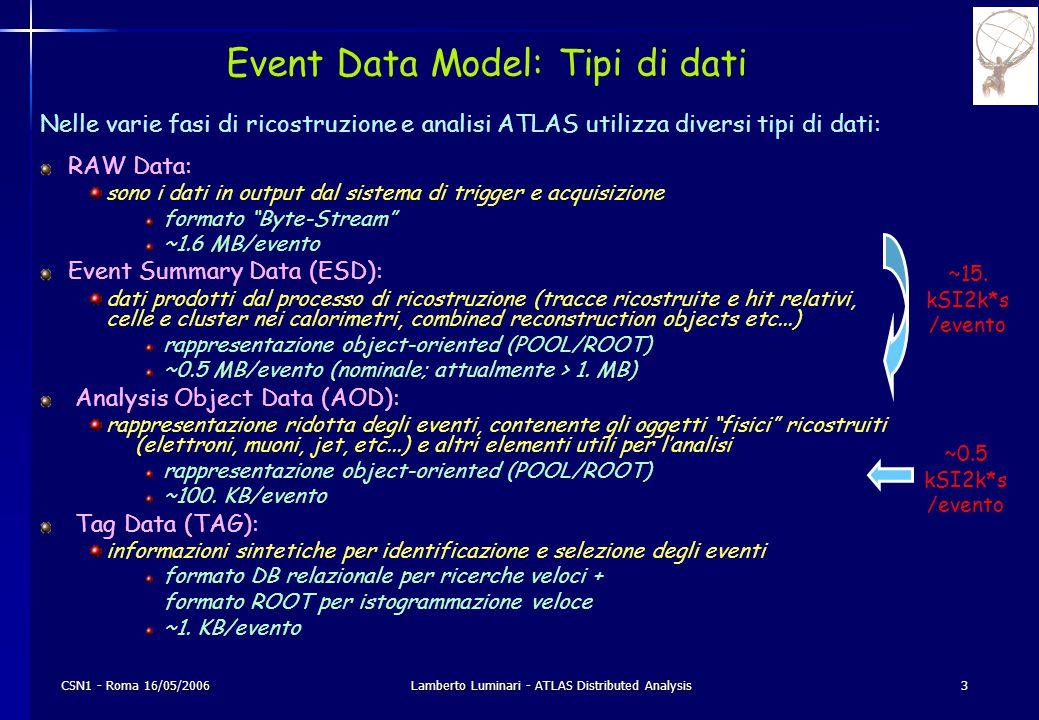 CSN1 - Roma 16/05/2006Lamberto Luminari - ATLAS Distributed Analysis14 VO: Gruppi I gruppi (e sottogruppi) di attività attualmente previsti sono: Physics: phys-beauty, phys-top, phys-sm, phys-higgs, phys-susy, phys-exotics phys-hi, phys-gener, phys-lumin Combined performance perf-egamma, perf-jets, perf-flavtag, perf-muons, perf-tau Trigger:trig-pesaDetectors: det-indet, det-larg, det-tile, det-muon Computing: soft-test, soft-valid, soft-prod, soft-admin Gen-user E' prevista, almeno inizialmente, una situazione conservativa: la maggior parte di questi gruppi (e relative priorità) saranno riservate solo ai Group production managers i Software installers saranno in soft-admin tutti gli altri utenti saranno in gen-user