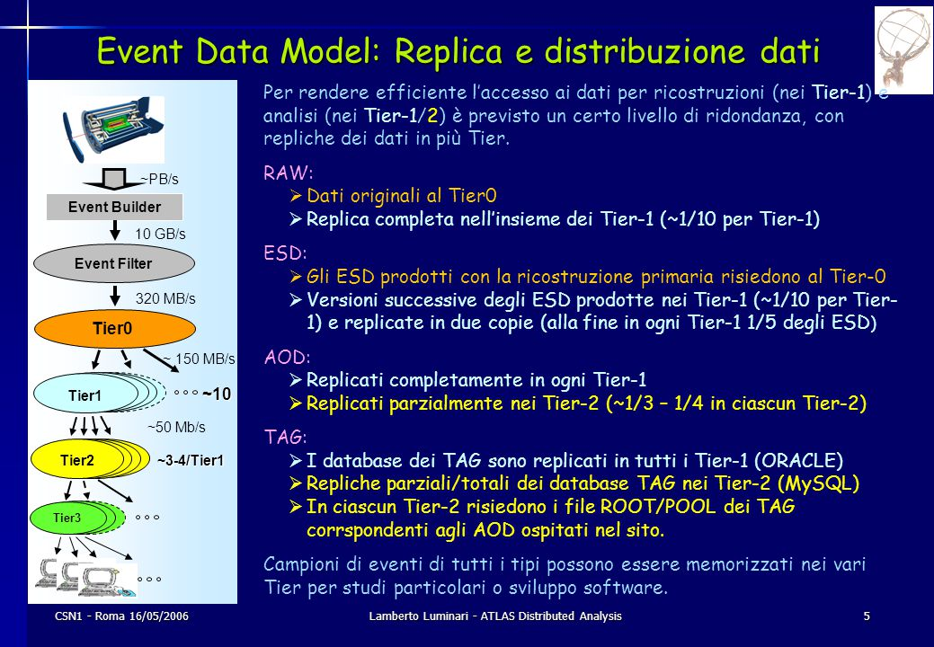 CSN1 - Roma 16/05/2006Lamberto Luminari - ATLAS Distributed Analysis5 Event Data Model: Replica e distribuzione dati Per rendere efficiente l'accesso
