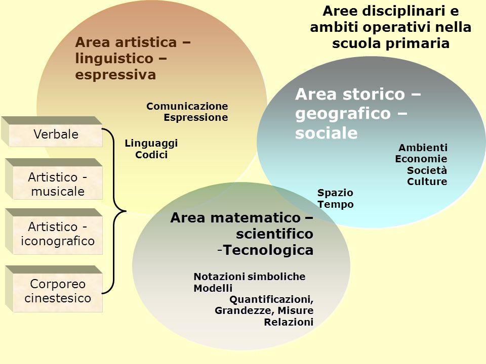 Area artistica – linguistico – espressiva Comunicazione Espressione Linguaggi Codici Area artistica – linguistico – espressiva Comunicazione Espressio
