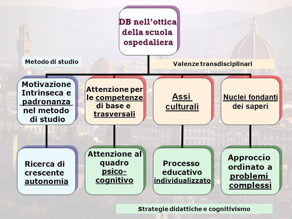DB nell'ottica della scuola ospedaliera Motivazione Intrinseca e padronanza nel metodo di studio Attenzione per le competenze di base e trasversali At