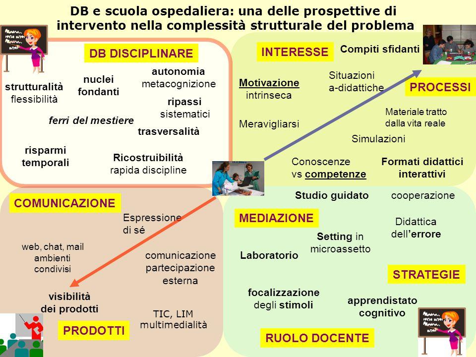 DB e scuola ospedaliera: una delle prospettive di intervento nella complessità strutturale del problema Meravigliarsi Motivazione intrinseca Compiti s