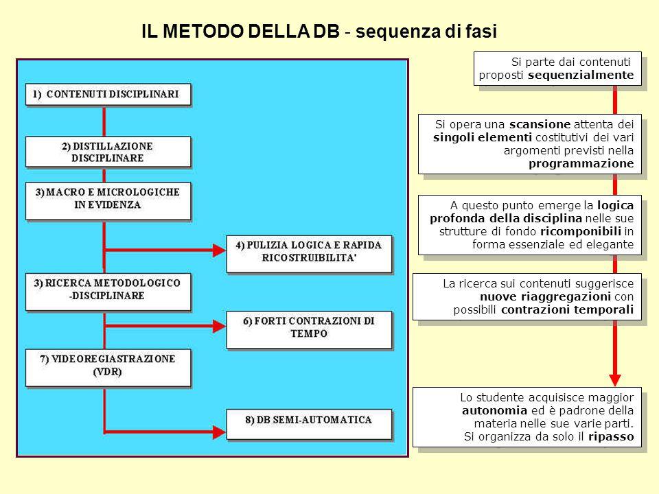 IL METODO DELLA DB - sequenza di fasi Si parte dai contenuti proposti sequenzialmente Si parte dai contenuti proposti sequenzialmente Si opera una sca