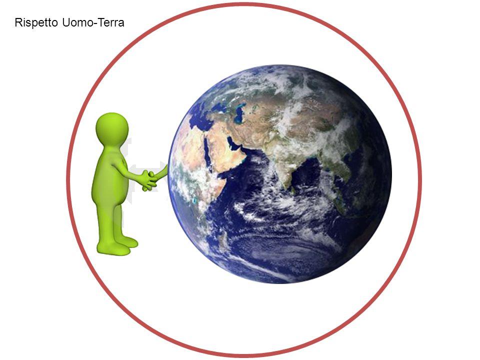 Rispetto Uomo-Terra