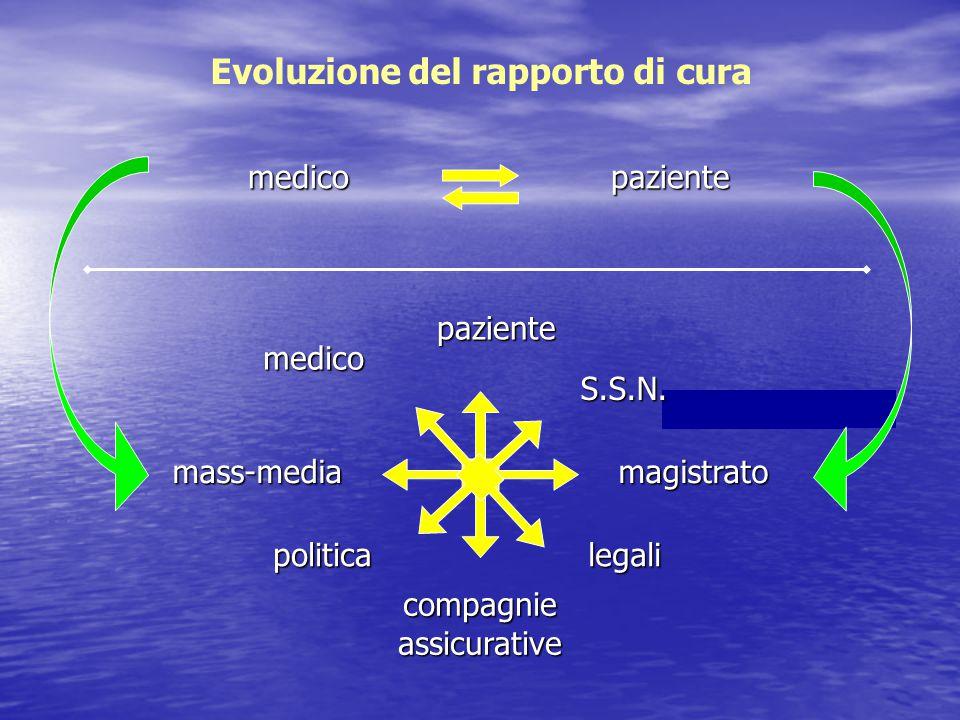 … medico Evoluzione del rapporto di cura paziente medico paziente S.S.N. magistrato legali mass-media compagnieassicurative politica