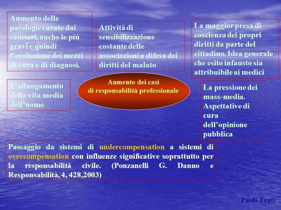 RESPONSABILITA' PROFESSIONALE CHIRURGIA PLASTICA-ESTETICA CHIRURGIA GENERALE GINECOLOGIA OSTETRICIA ANESTESIA E RIANIMAZIONE ONCOLOGIA MEDICINA DI BASE RADIOLOGIA PEDIATRIA MEDICINA INTERNA Paola Frati CHIRURGIE SPECIALISTICHE MEDICINA D'URGENZA ORTOPEDIA URO-NEFROLOGIA CARDIOLOGIA NEUROLOGIA ANATOMIA PATOLOGICA PSICHIATRIA