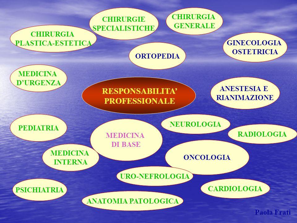 RESPONSABILITA' PROFESSIONALE CHIRURGIA PLASTICA-ESTETICA CHIRURGIA GENERALE GINECOLOGIA OSTETRICIA ANESTESIA E RIANIMAZIONE ONCOLOGIA MEDICINA DI BAS