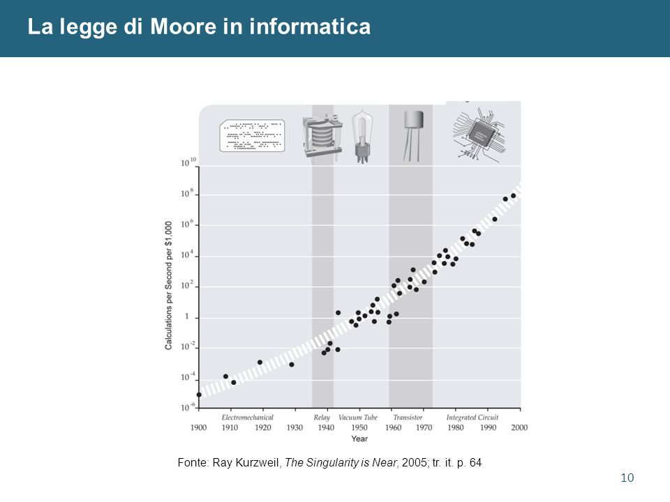 10 La legge di Moore in informatica Fonte: Ray Kurzweil, The Singularity is Near, 2005; tr.