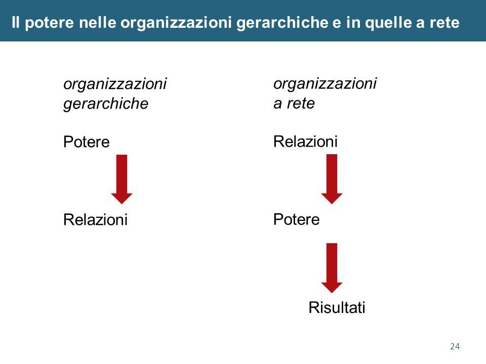 24 Il potere nelle organizzazioni gerarchiche e in quelle a rete organizzazioni gerarchiche Potere Relazioni organizzazioni a rete Relazioni Potere Risultati