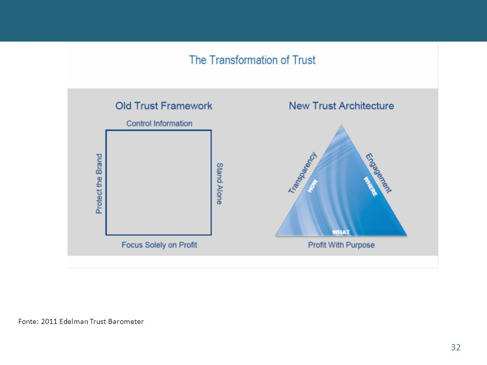 32 Fonte: 2011 Edelman Trust Barometer