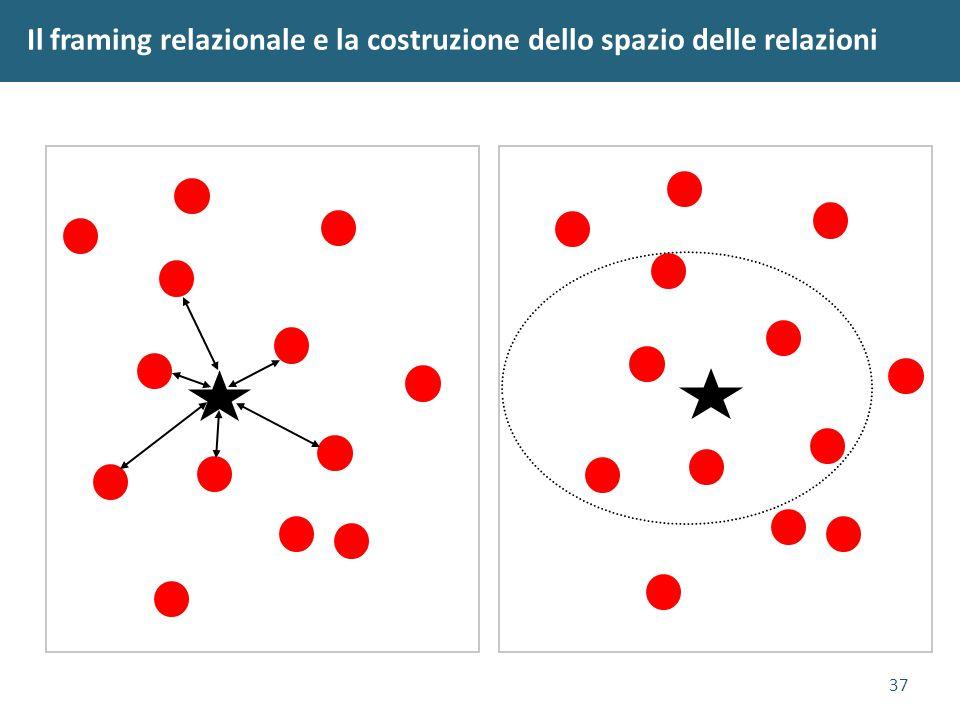 37 Il framing relazionale e la costruzione dello spazio delle relazioni