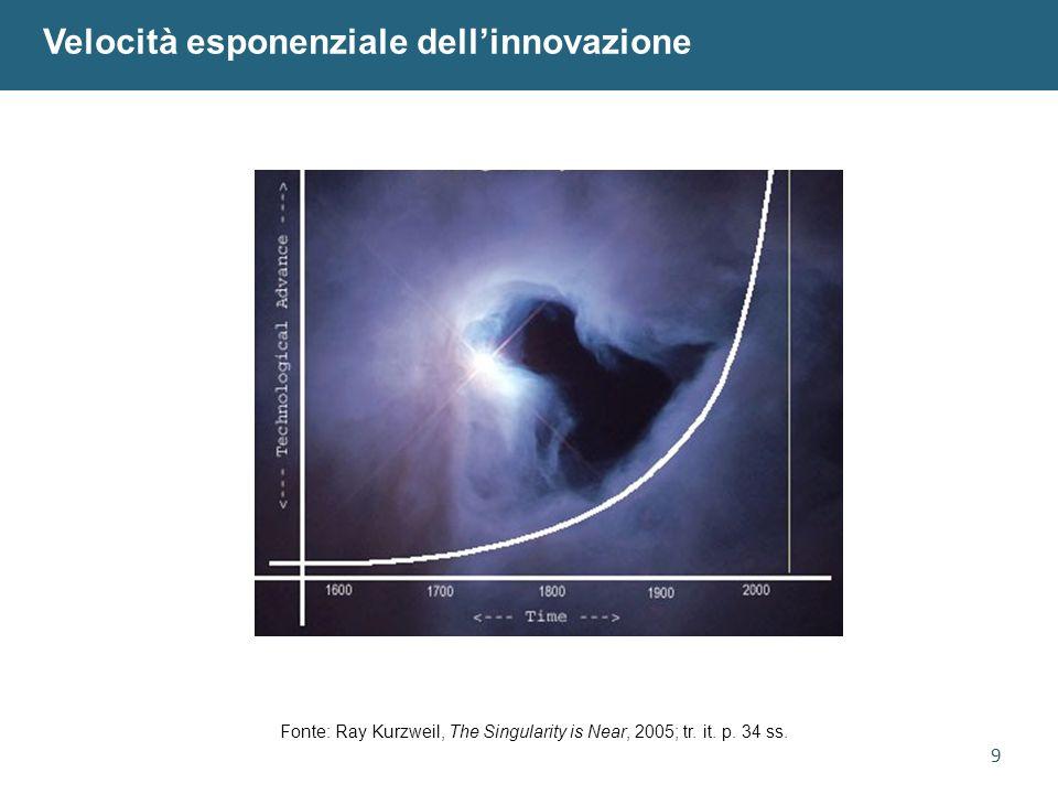 10 La legge di Moore in informatica Fonte: Ray Kurzweil, The Singularity is Near, 2005; tr.
