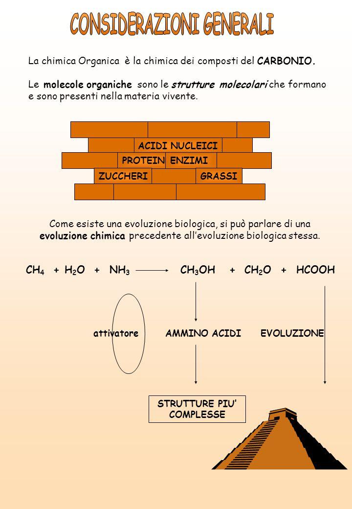 Interrogativo Concetto CHE COSA E' .Struttura Geometria del composto CHE COSA FA' .