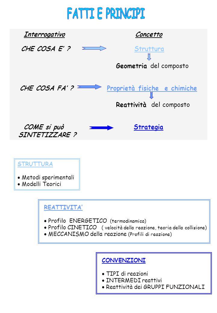 Interrogativo Concetto CHE COSA E' . Struttura Geometria del composto CHE COSA FA' .