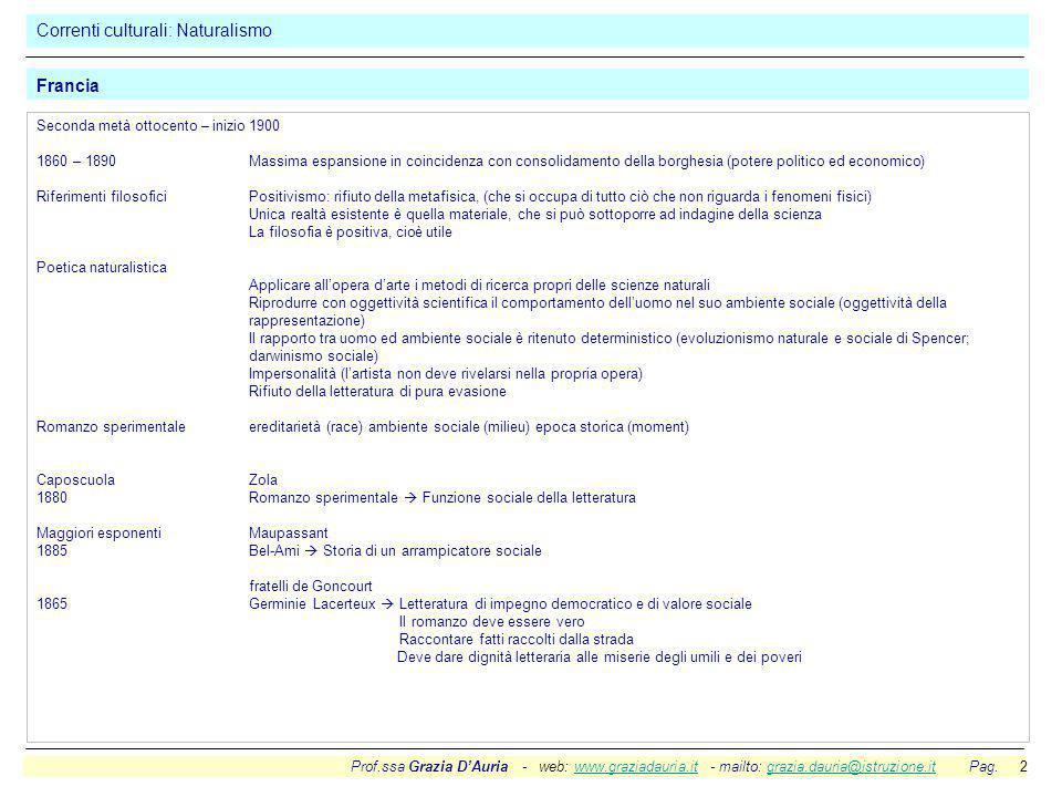 Prof.ssa Grazia D'Auria - web: www.graziadauria.it - mailto: grazia.dauria@istruzione.it Pag. 2www.graziadauria.itgrazia.dauria@istruzione.it Correnti