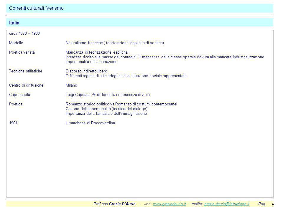 Prof.ssa Grazia D'Auria - web: www.graziadauria.it - mailto: grazia.dauria@istruzione.it Pag. 4www.graziadauria.itgrazia.dauria@istruzione.it Correnti