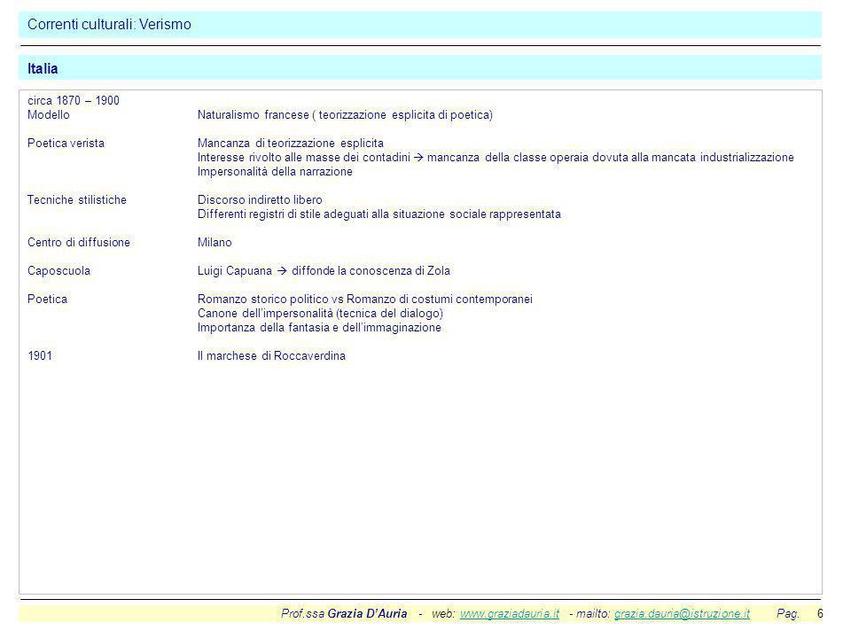 Prof.ssa Grazia D'Auria - web: www.graziadauria.it - mailto: grazia.dauria@istruzione.it Pag. 6www.graziadauria.itgrazia.dauria@istruzione.it Correnti