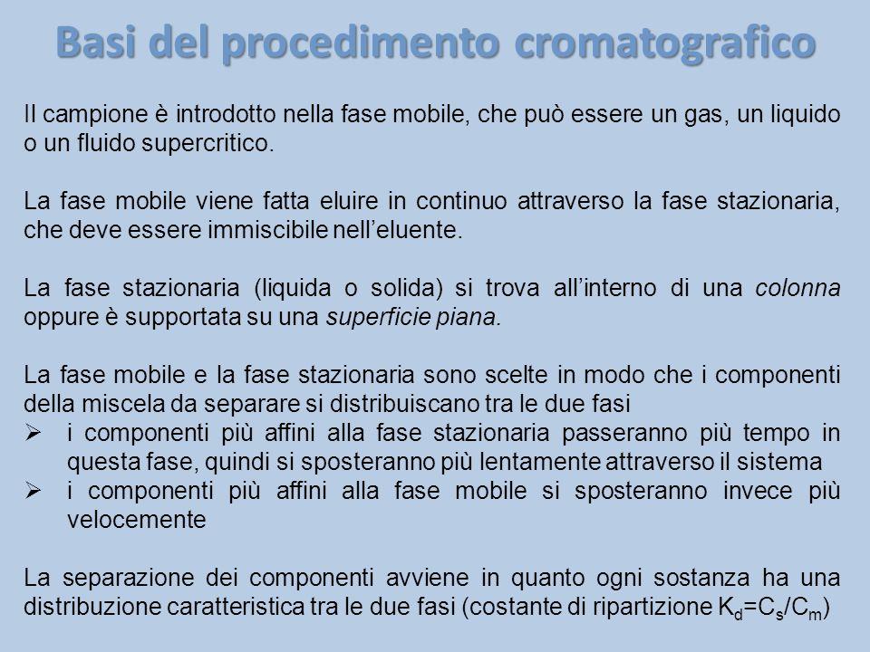 Basi del procedimento cromatografico Il campione è introdotto nella fase mobile, che può essere un gas, un liquido o un fluido supercritico. La fase m
