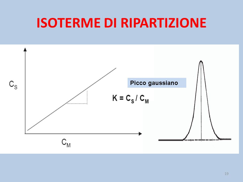 ISOTERME DI RIPARTIZIONE 19 Picco gaussiano