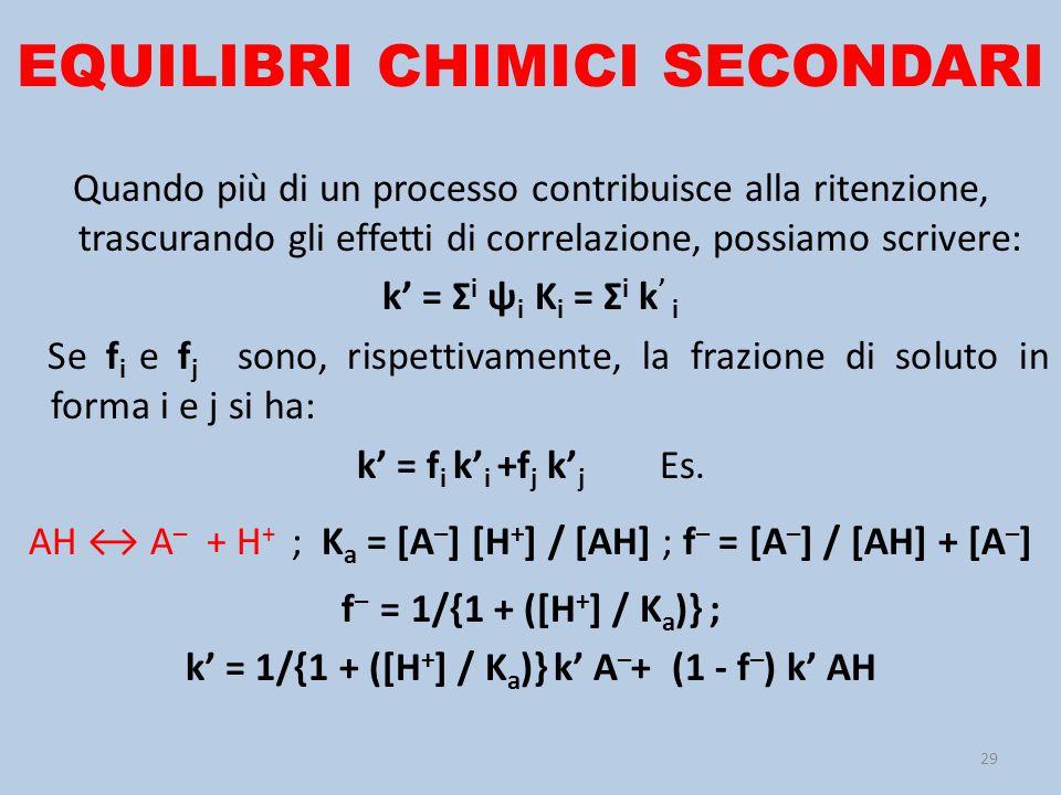EQUILIBRI CHIMICI SECONDARI Quando più di un processo contribuisce alla ritenzione, trascurando gli effetti di correlazione, possiamo scrivere: k' = Σ