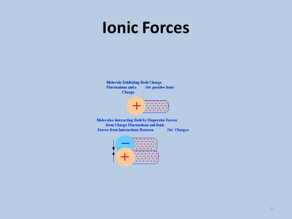 Ionic Forces 33