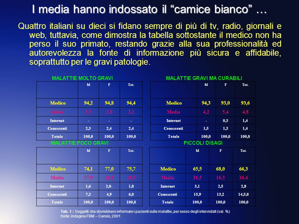 """I media hanno indossato il """"camice bianco"""" … Quattro italiani su dieci si fidano sempre di più di tv, radio, giornali e web, tuttavia, come dimostra l"""