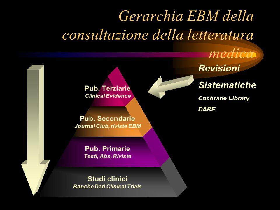 Piramide della produzione della letteratura medica Revisioni Sistematiche
