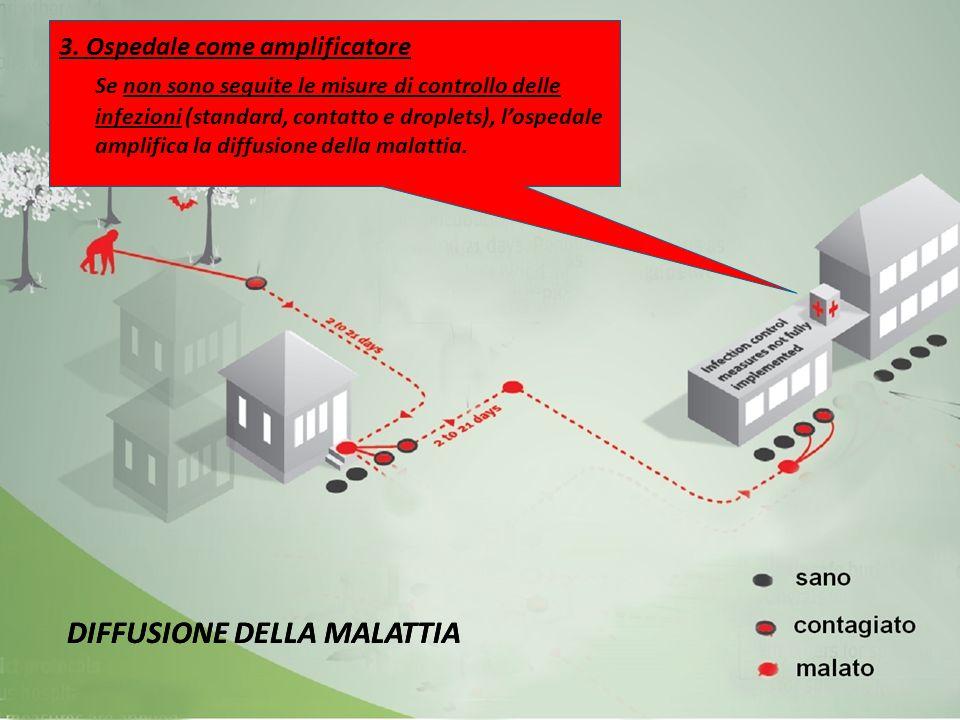 3. Ospedale come amplificatore Se non sono seguite le misure di controllo delle infezioni (standard, contatto e droplets), l'ospedale amplifica la dif