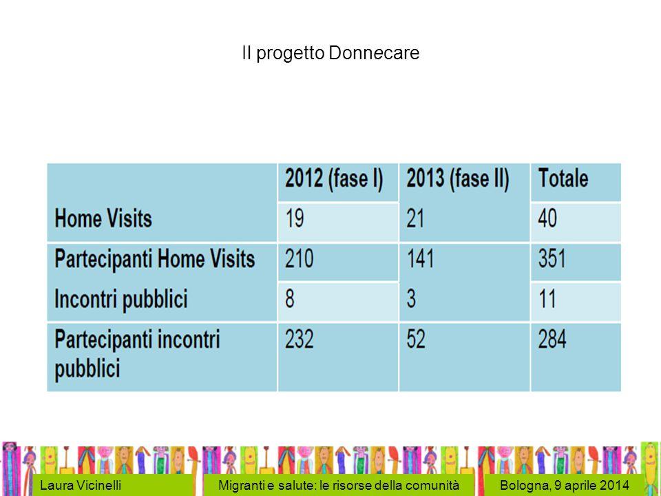Bologna, 9 aprile 2014Laura VicinelliMigranti e salute: le risorse della comunità Il progetto Donnecare