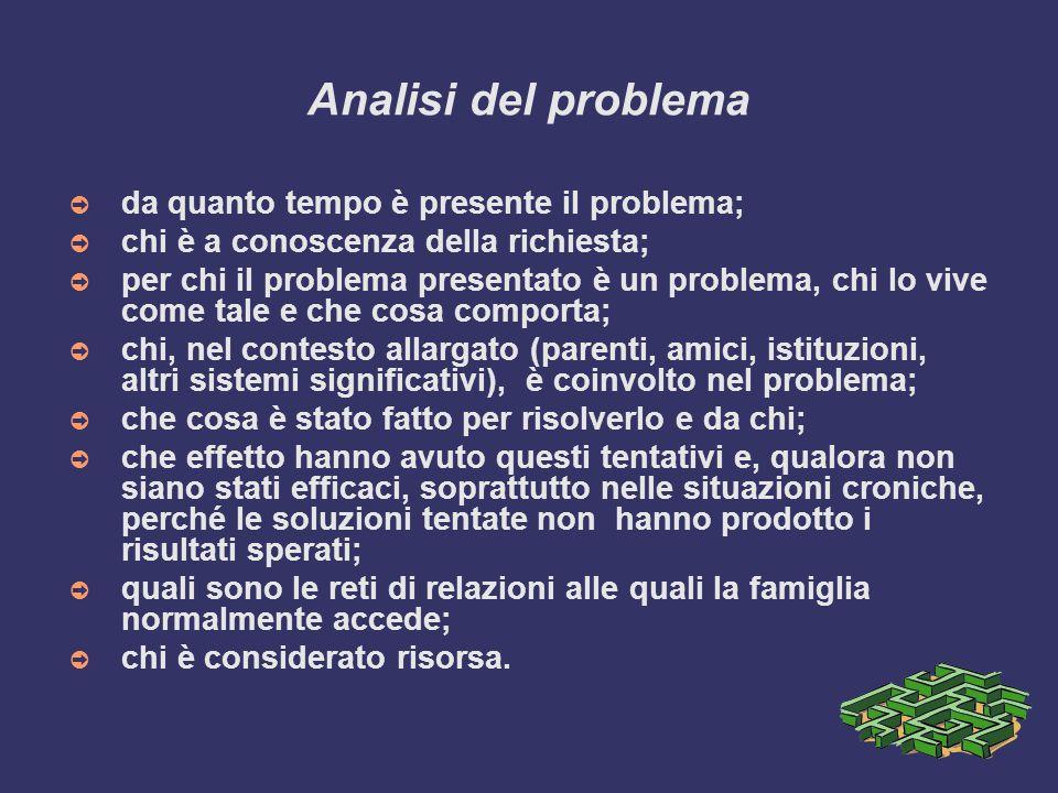 Analisi del problema ➲ da quanto tempo è presente il problema; ➲ chi è a conoscenza della richiesta; ➲ per chi il problema presentato è un problema, c