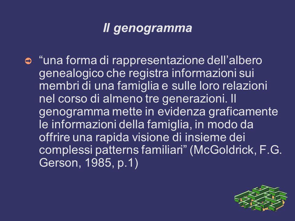 Il genogramma ➲ una forma di rappresentazione dell'albero genealogico che registra informazioni sui membri di una famiglia e sulle loro relazioni nel corso di almeno tre generazioni.