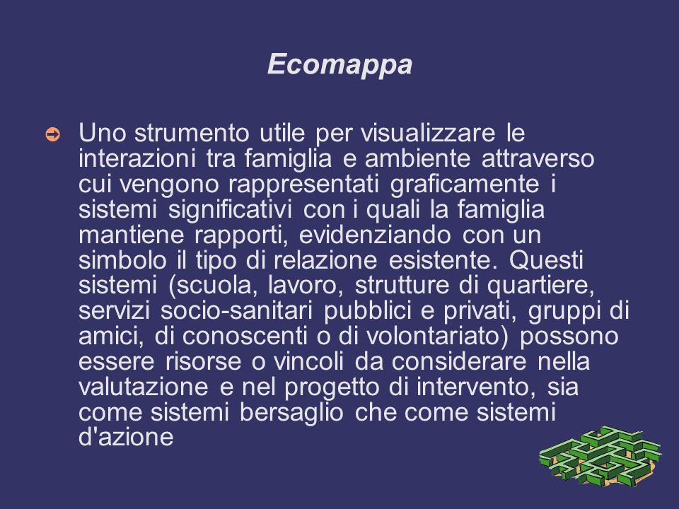 Ecomappa ➲ Uno strumento utile per visualizzare le interazioni tra famiglia e ambiente attraverso cui vengono rappresentati graficamente i sistemi significativi con i quali la famiglia mantiene rapporti, evidenziando con un simbolo il tipo di relazione esistente.