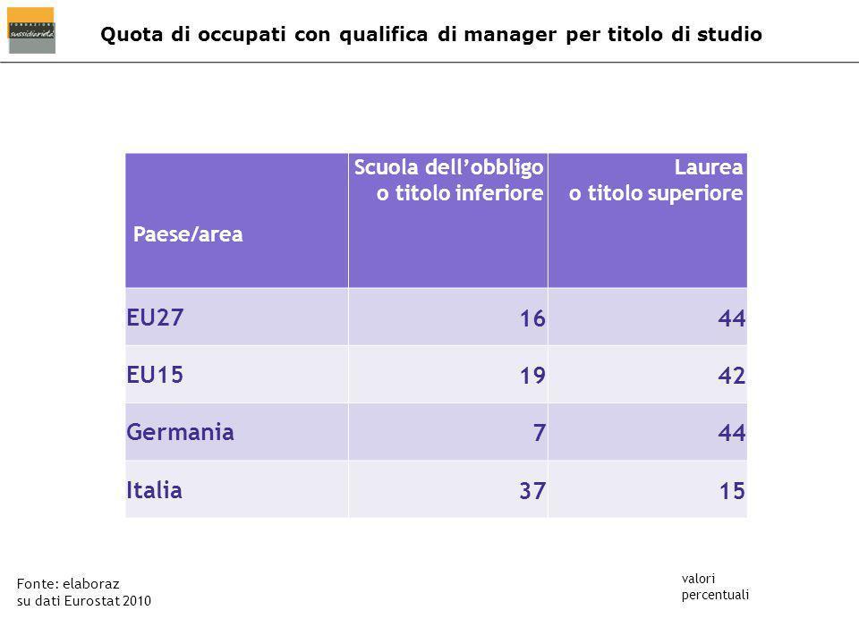 Quota di occupati con qualifica di manager per titolo di studio Fonte: elaboraz su dati Eurostat 2010 valori percentuali Paese/area Scuola dell'obbligo o titolo inferiore Laurea o titolo superiore EU271644 EU151942 Germania744 Italia3715