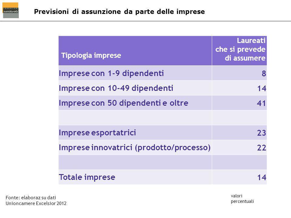 Previsioni di assunzione da parte delle imprese Fonte: elaboraz su dati Unioncamere Excelsior 2012 valori percentuali Tipologia imprese Laureati che s