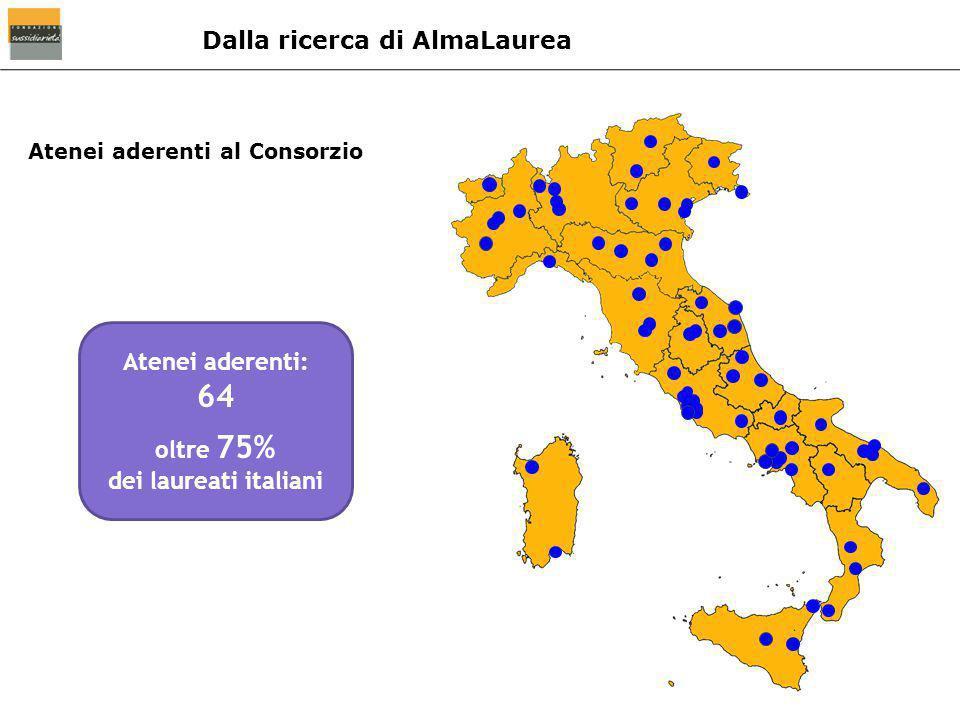 Dalla ricerca di AlmaLaurea Atenei aderenti: 64 oltre 75% dei laureati italiani Atenei aderenti al Consorzio