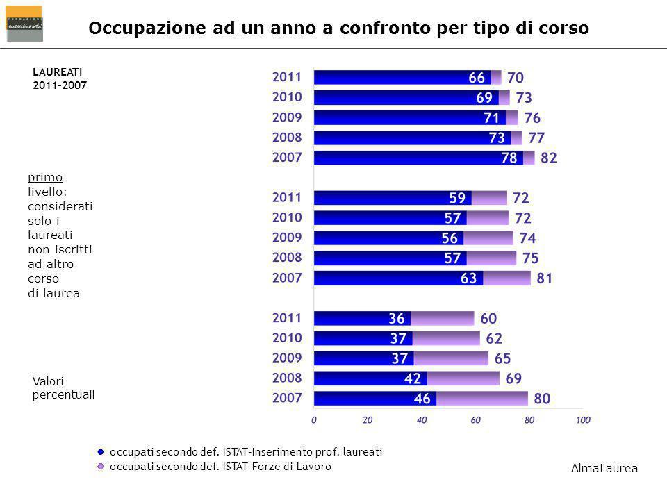 Occupazione ad un anno a confronto per tipo di corso occupati secondo def.