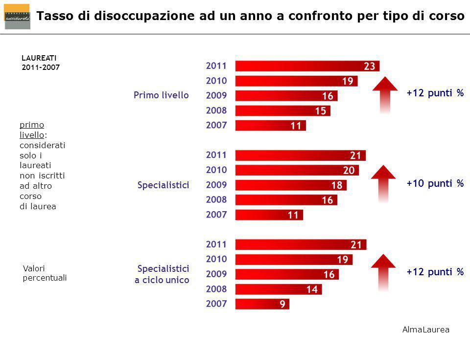 Tasso di disoccupazione ad un anno a confronto per tipo di corso LAUREATI 2011-2007 primo livello: considerati solo i laureati non iscritti ad altro c