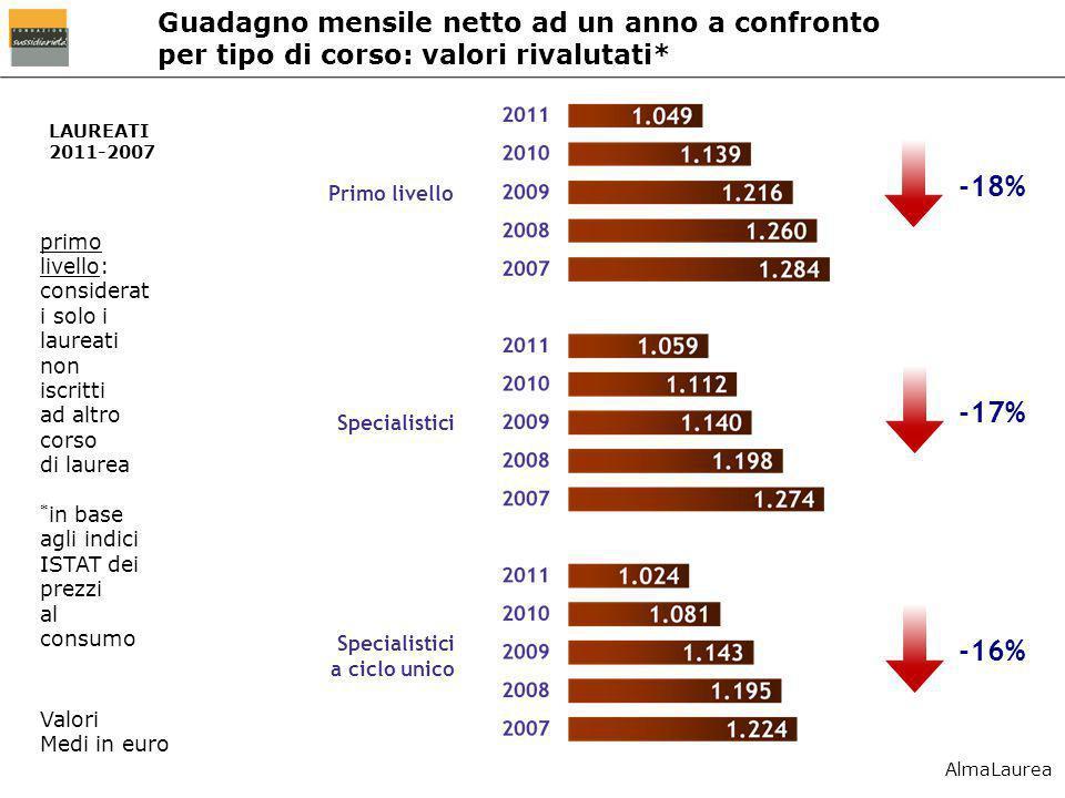 LAUREATI 2011-2007 primo livello: considerat i solo i laureati non iscritti ad altro corso di laurea * in base agli indici ISTAT dei prezzi al consumo