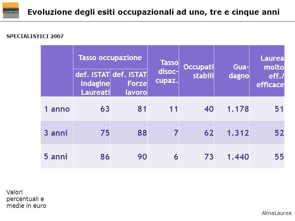 SPECIALISTICI 2007 Evoluzione degli esiti occupazionali ad uno, tre e cinque anni Valori percentuali e medie in euro Tasso occupazione Tasso disoc- cu