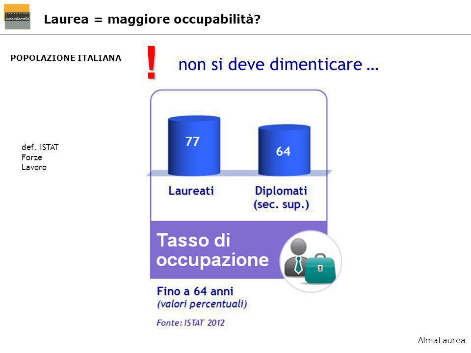 POPOLAZIONE ITALIANA Laurea = maggiore occupabilità? non si deve dimenticare … ! def. ISTAT Forze Lavoro AlmaLaurea