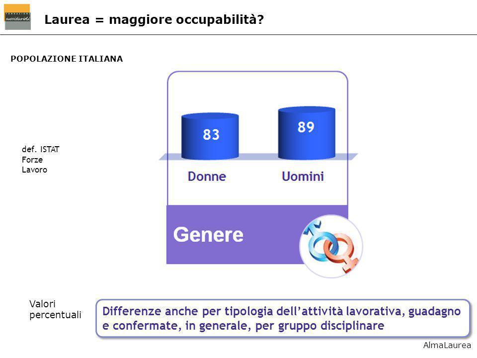 POPOLAZIONE ITALIANA Laurea = maggiore occupabilità? def. ISTAT Forze Lavoro Valori percentuali Differenze anche per tipologia dell'attività lavorativ