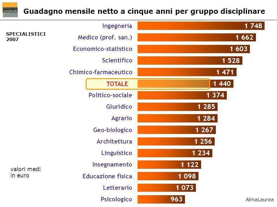 SPECIALISTICI 2007 Guadagno mensile netto a cinque anni per gruppo disciplinare valori medi in euro AlmaLaurea
