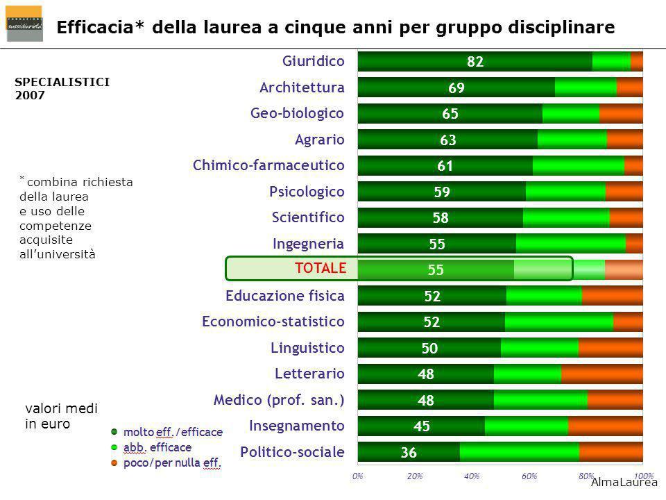 SPECIALISTICI 2007 Efficacia* della laurea a cinque anni per gruppo disciplinare valori medi in euro * combina richiesta della laurea e uso delle comp