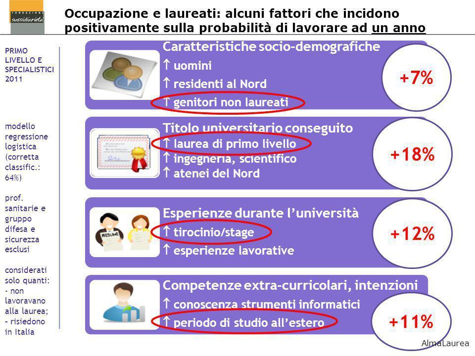 Occupazione e laureati: alcuni fattori che incidono positivamente sulla probabilità di lavorare ad un anno PRIMO LIVELLO E SPECIALISTICI 2011 modello
