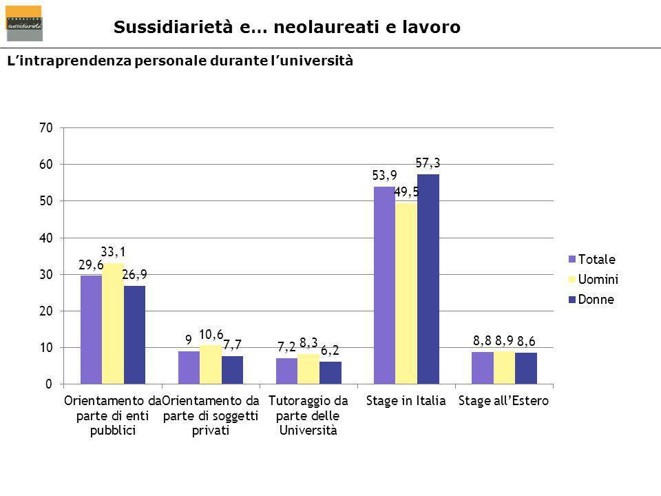 L'intraprendenza personale durante l'università Sussidiarietà e… neolaureati e lavoro