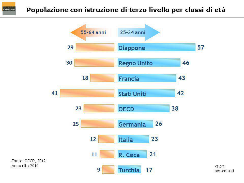 Popolazione con istruzione di terzo livello per classi di età Fonte: OECD, 2012 Anno rif.: 2010 valori percentuali