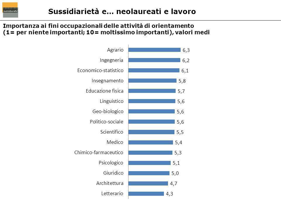 Importanza ai fini occupazionali delle attività di orientamento (1= per niente importanti; 10= moltissimo importanti), valori medi Sussidiarietà e… ne