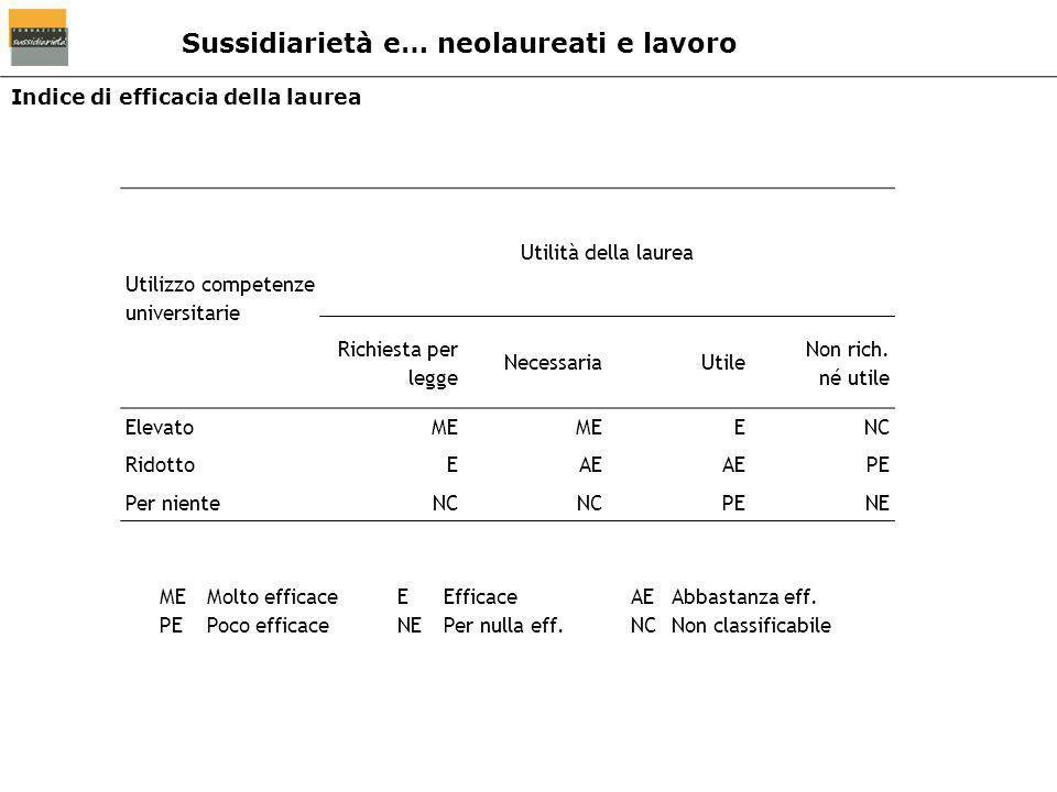 Indice di efficacia della laurea Utilizzo competenze universitarie Utilità della laurea Richiesta per legge NecessariaUtile Non rich. né utile Elevato